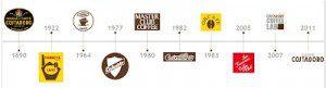 История итальянского кофе на севере Италии