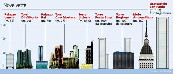 Сравнительная характеристика высотных зданий в Турине