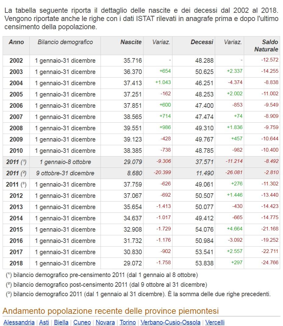 Демографические данные Пьемонт Италия 2001