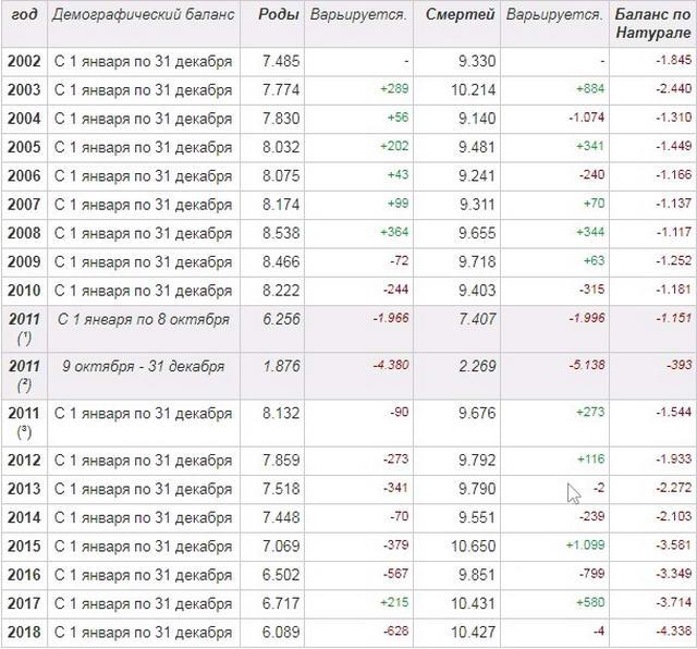 Перепись населения Турина данные о рождениях и смертях в период с 2002 по 2018 год