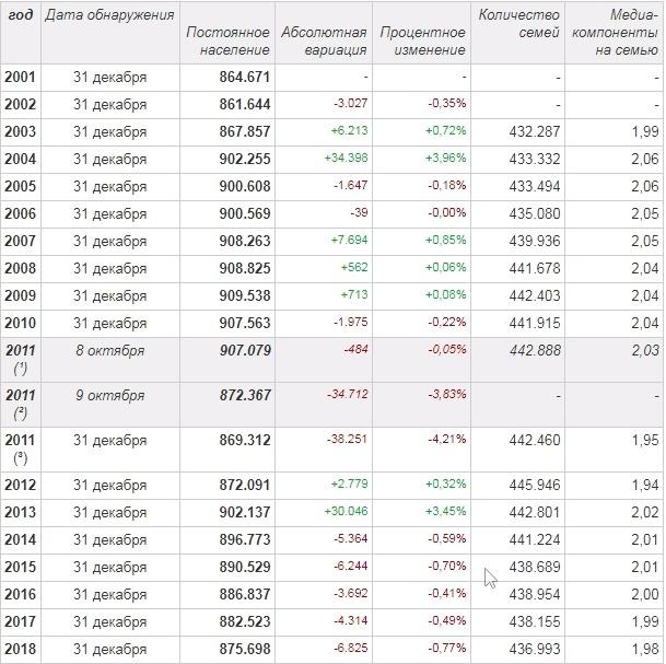 В таблице приведены данные об изменении численности постоянного населения в Турине по состоянию на 31 декабря каждого года