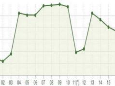 Население Турина 2001-2018 Демографическая статистика