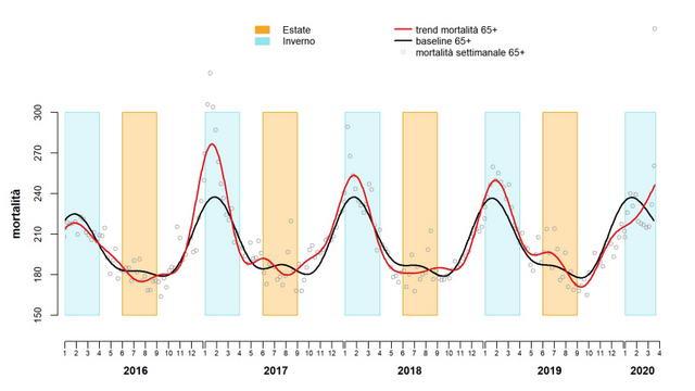 График смертности в Италии до коронавируса и в момент пандемии