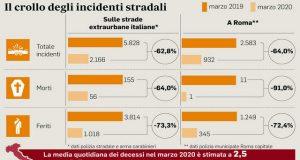 Дорожно-транспортные происшествия и коронавирус в Италии