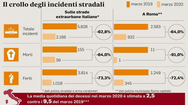 Коронавирус в Италии сократились смертельные случаи на дорогах