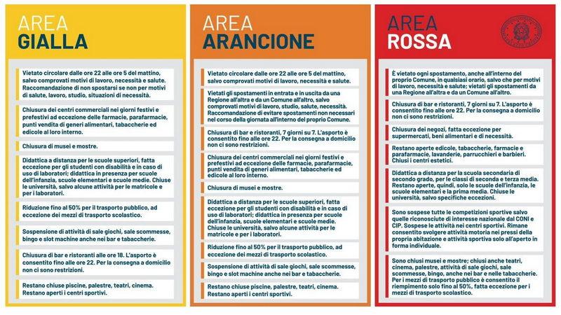 Цветные зоны Италии степень зараженности